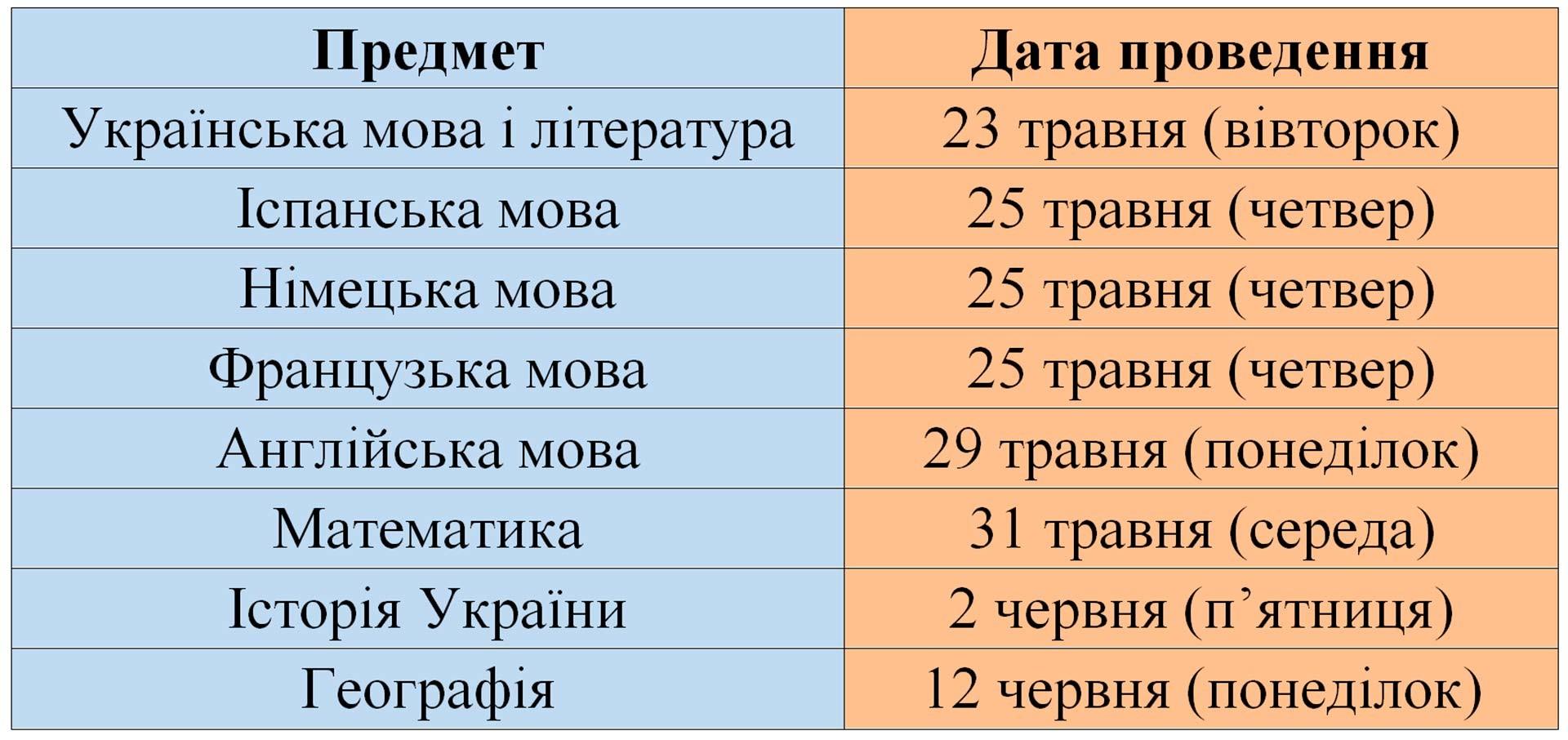 Графік проведення ЗНО у 2017р.