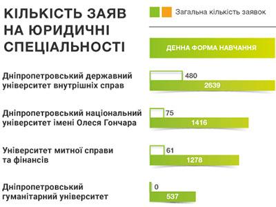 Поліцейський виш - лідер з надання юридичної освіти Дніпропетровського регіону