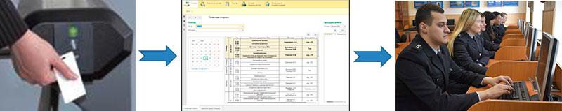 Система контролю відвідування та відпрацювання навчальних занять