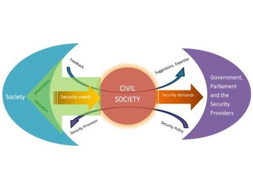 Проблеми формування громадянського суспільства