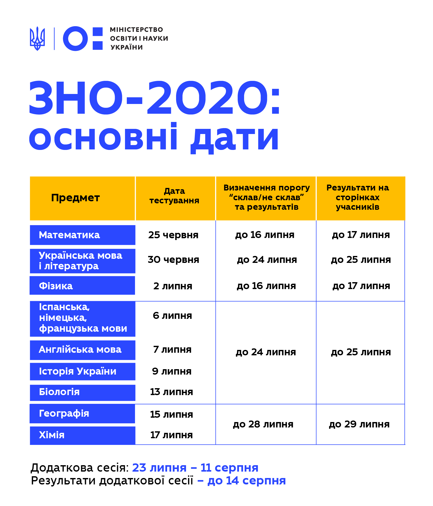 ЗНО-2020: встановлено поточний графік складання